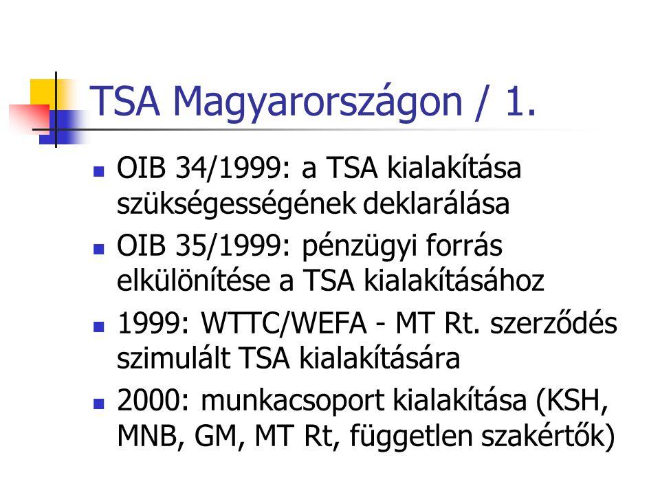 TSA Magyarországon / 1. OIB 34/1999: a TSA kialakítása szükségességének deklarálása OIB 35/1999: pénzügyi forrás elkülönítése a TSA kialakításához 199