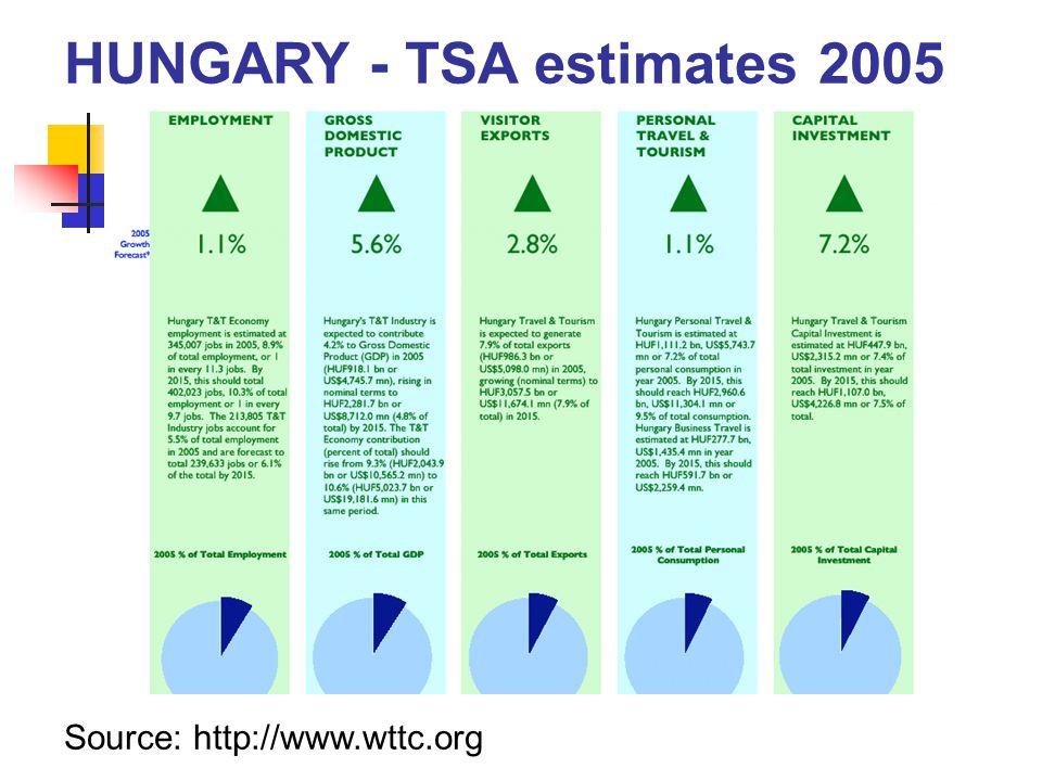 HUNGARY - TSA estimates 2005 Source: http://www.wttc.org