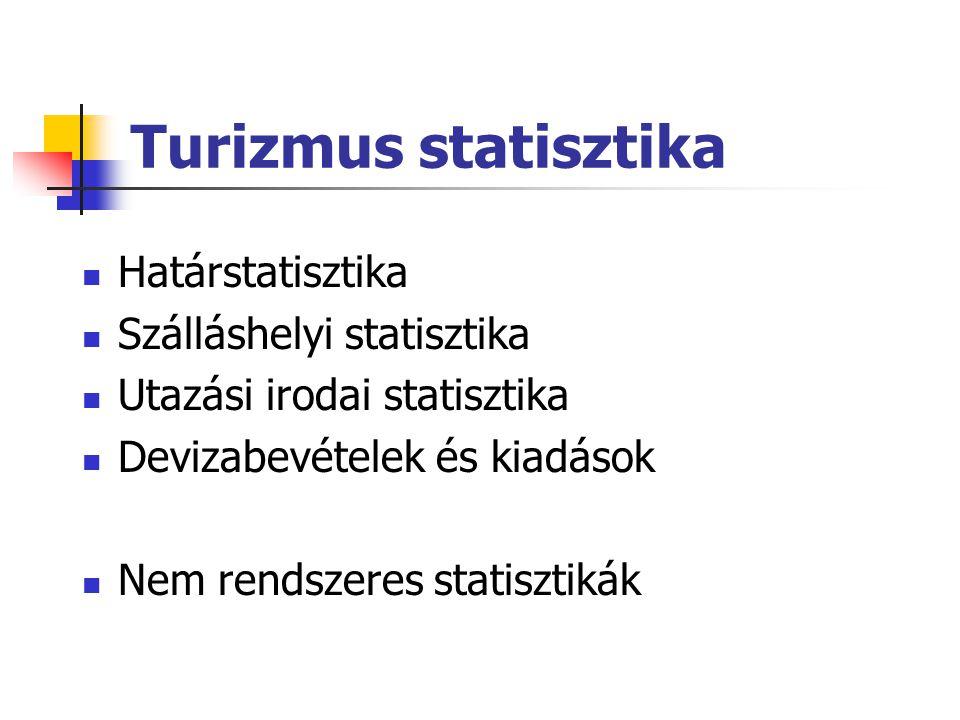 Turizmus statisztika Határstatisztika Szálláshelyi statisztika Utazási irodai statisztika Devizabevételek és kiadások Nem rendszeres statisztikák