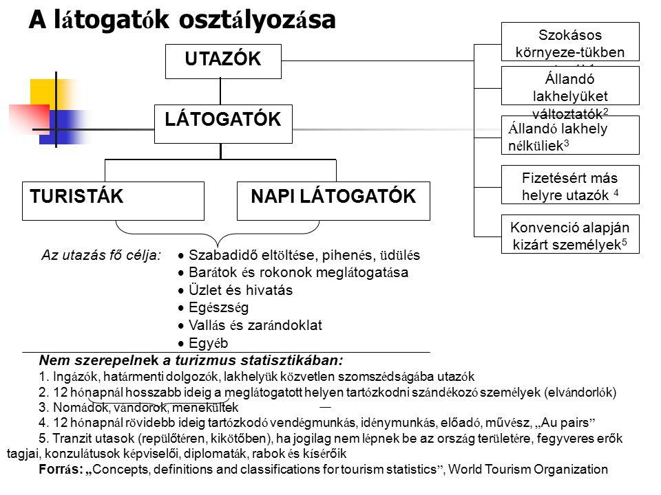 A TUX index alapját képező reprezentatív felmérések minta méretei Szegmens Mintaméret (db) 18 év feletti magyar lakosság (ténylegesen utazó) 1000 50 fő feletti vállalkozások200 TO / TA200 Múzeum, kiállítóterem100 Szálloda, panzió200 Étterem100 Légitársaság15 Autópálya2