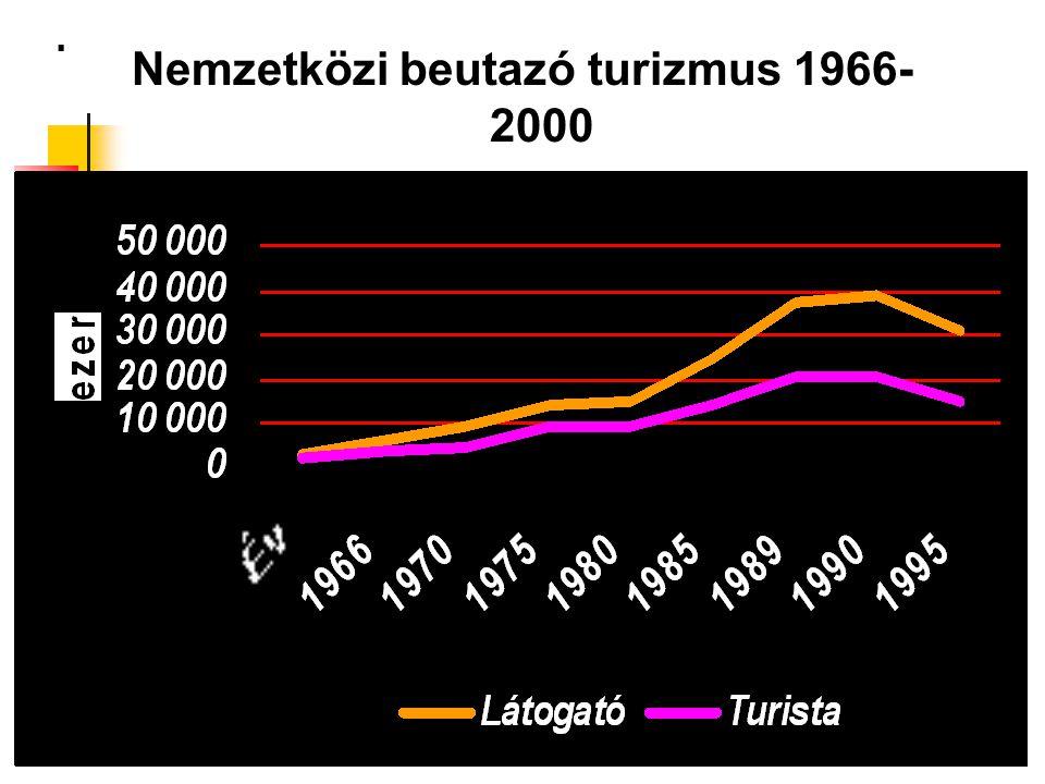 . Nemzetközi beutazó turizmus 1966- 2000