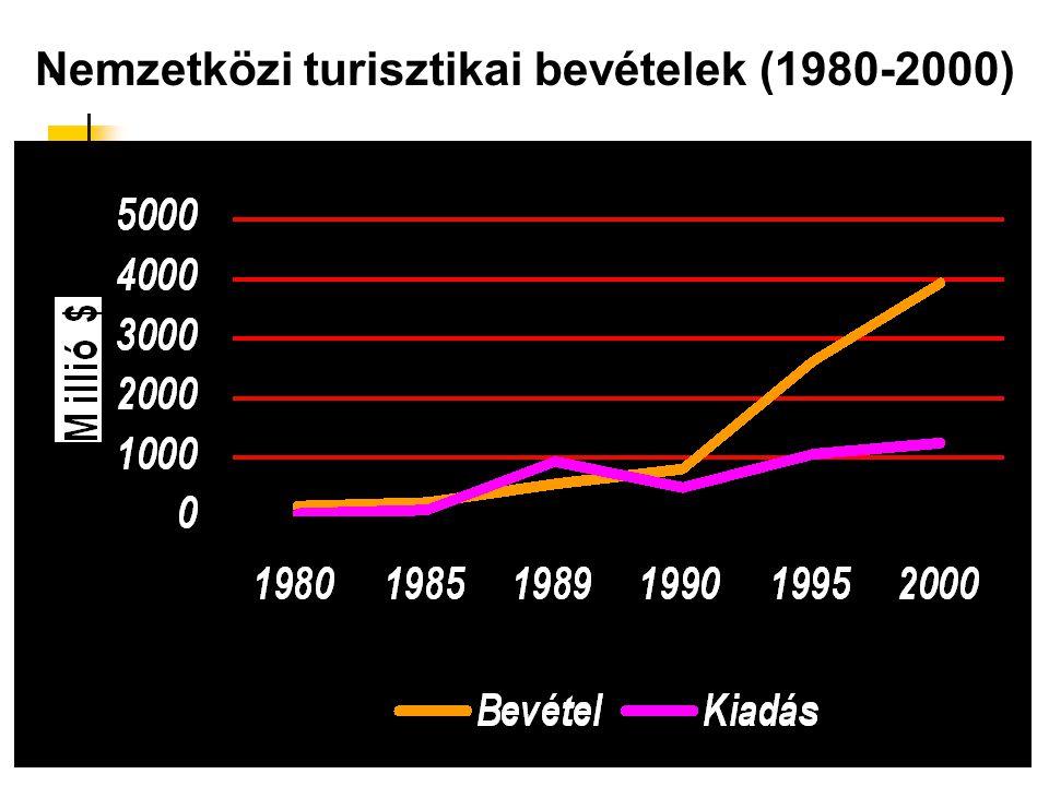 . Nemzetközi turisztikai bevételek (1980-2000)