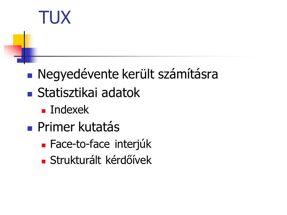 TUX Negyedévente került számításra Statisztikai adatok Indexek Primer kutatás Face-to-face interjúk Strukturált kérdőívek