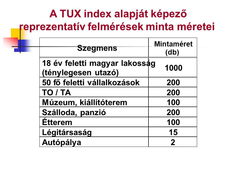 A TUX index alapját képező reprezentatív felmérések minta méretei Szegmens Mintaméret (db) 18 év feletti magyar lakosság (ténylegesen utazó) 1000 50 f