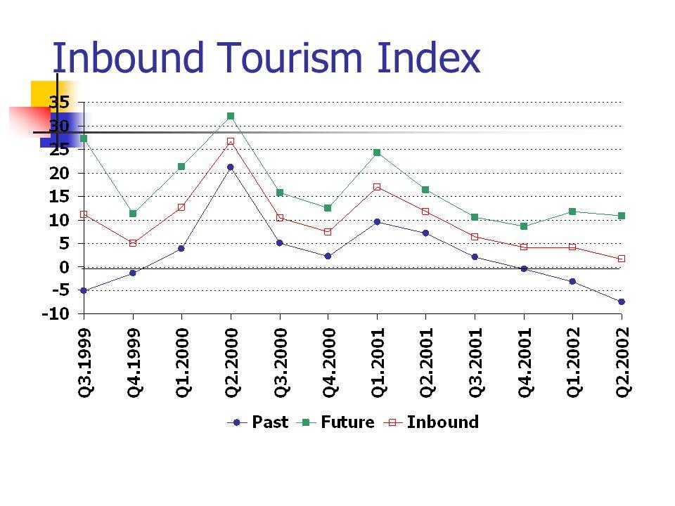 Inbound Tourism Index