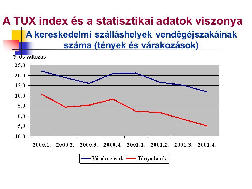 A TUX index és a statisztikai adatok viszonya A kereskedelmi szálláshelyek vendégéjszakáinak száma (tények és várakozások) %-os változás