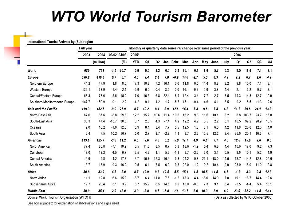 WTO World Tourism Barometer