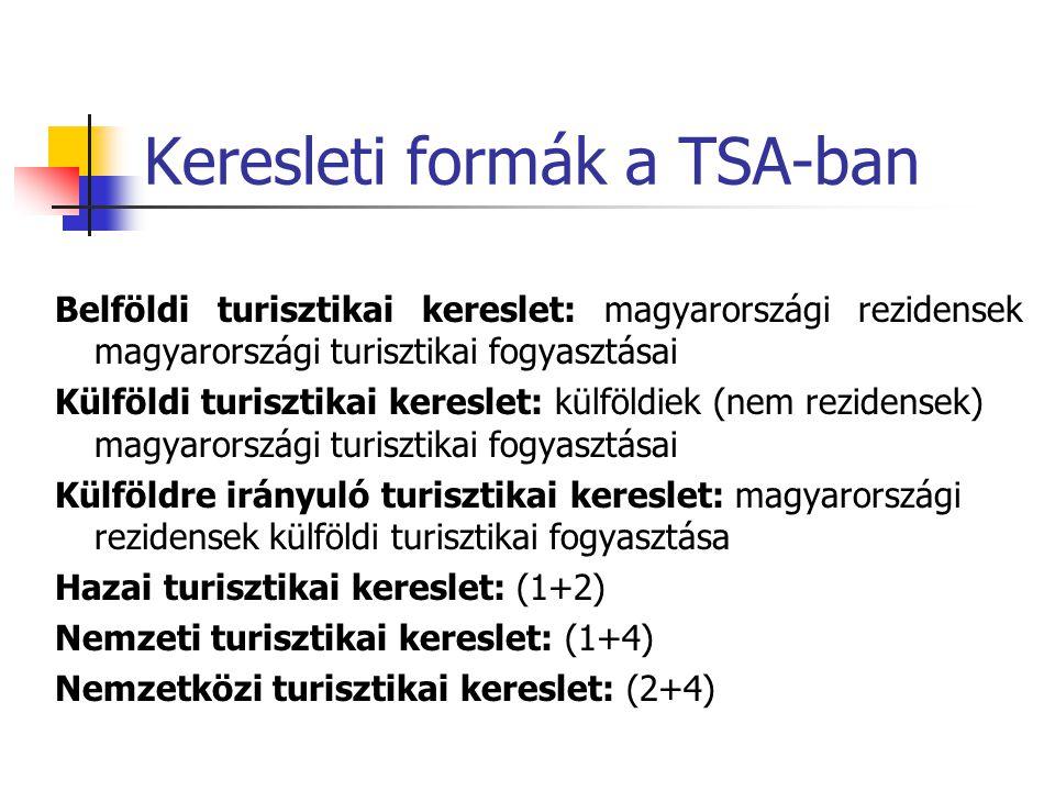 Keresleti formák a TSA-ban Belföldi turisztikai kereslet: magyarországi rezidensek magyarországi turisztikai fogyasztásai Külföldi turisztikai kereslet: külföldiek (nem rezidensek) magyarországi turisztikai fogyasztásai Külföldre irányuló turisztikai kereslet: magyarországi rezidensek külföldi turisztikai fogyasztása Hazai turisztikai kereslet: (1+2) Nemzeti turisztikai kereslet: (1+4) Nemzetközi turisztikai kereslet: (2+4)