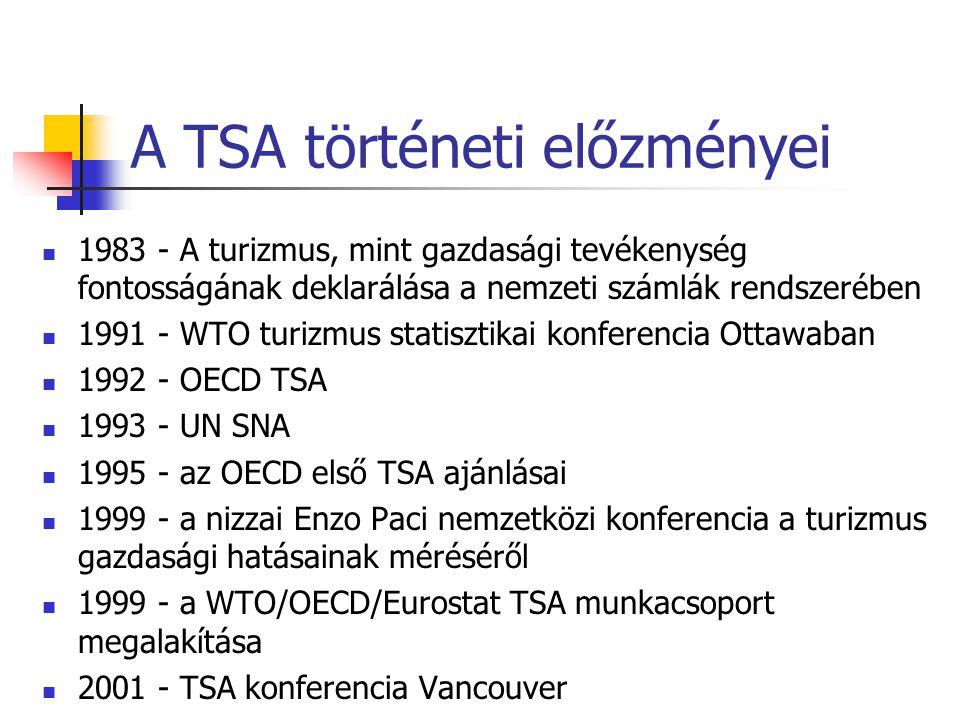 A TSA történeti előzményei 1983 - A turizmus, mint gazdasági tevékenység fontosságának deklarálása a nemzeti számlák rendszerében 1991 - WTO turizmus statisztikai konferencia Ottawaban 1992 - OECD TSA 1993 - UN SNA 1995 - az OECD első TSA ajánlásai 1999 - a nizzai Enzo Paci nemzetközi konferencia a turizmus gazdasági hatásainak méréséről 1999 - a WTO/OECD/Eurostat TSA munkacsoport megalakítása 2001 - TSA konferencia Vancouver