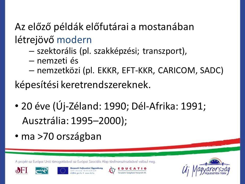 Az előző példák előfutárai a mostanában létrejövő modern – szektorális (pl. szakképzési; transzport), – nemzeti és – nemzetközi (pl. EKKR, EFT-KKR, CA
