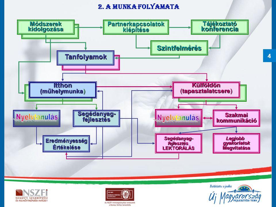 4 Szintfelmérés Tanfolyamok Itthon (műhelymunka) Szakmaikommunikáció Segédanyag-fejlesztés Segédanyag- fejlesztés fejlesztés,LEKTORÁLÁSLegjobbgyakorlatokMegvitatása EredményességÉrtékelése Módszerekkidolgozása Partnerkapcsolatok kiépítése Tájékoztató konferencia Külföldön (tapasztalatcsere) 2.