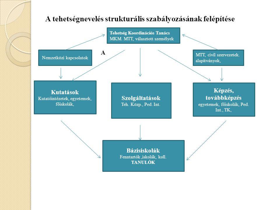 2. képzés- továbbképzés 3. fenntartó- iskola-szülő Hazai tehetségnevelési modell 1. kutatás