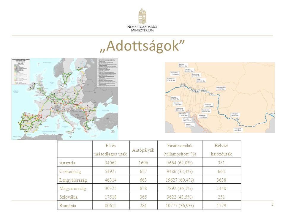 """2 """"Adottságok Fő és másodlagos utak Autópályák Vasútvonalak (villamosított %) Belvízi hajózóutak Ausztria34062 16965664 (62,0%)351 Csehország54927 6579486 (32,4%)664 Lengyelország46314 66319627 (60,4%)3638 Magyarország30325 8587892 (36,1%)1440 Szlovákia17518 3653622 (43,5%)251 Románia8061228110777 (36,9%)1779"""