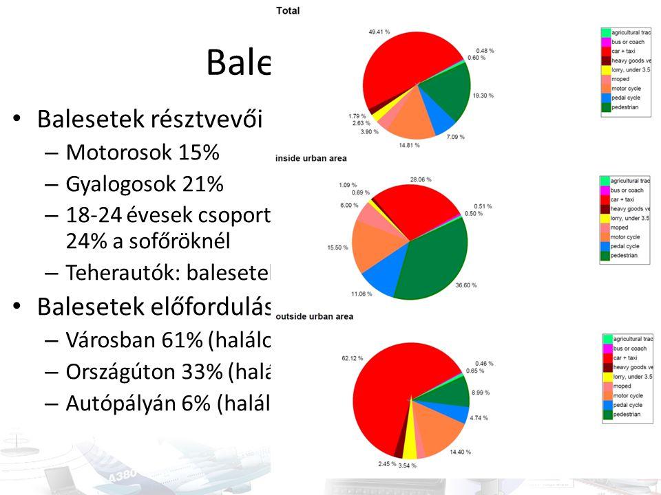 Balesetek résztvevői – Motorosok 15% – Gyalogosok 21% – 18-24 évesek csoportja: 16% a teljes esetszámból és 24% a sofőröknél – Teherautók: balesetek 6