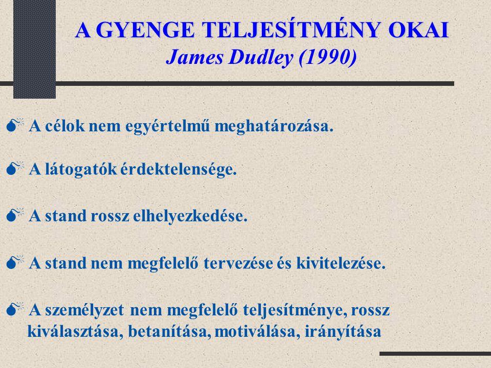 A GYENGE TELJESÍTMÉNY OKAI James Dudley (1990)  A célok nem egyértelmű meghatározása.  A látogatók érdektelensége.  A stand rossz elhelyezkedése. 