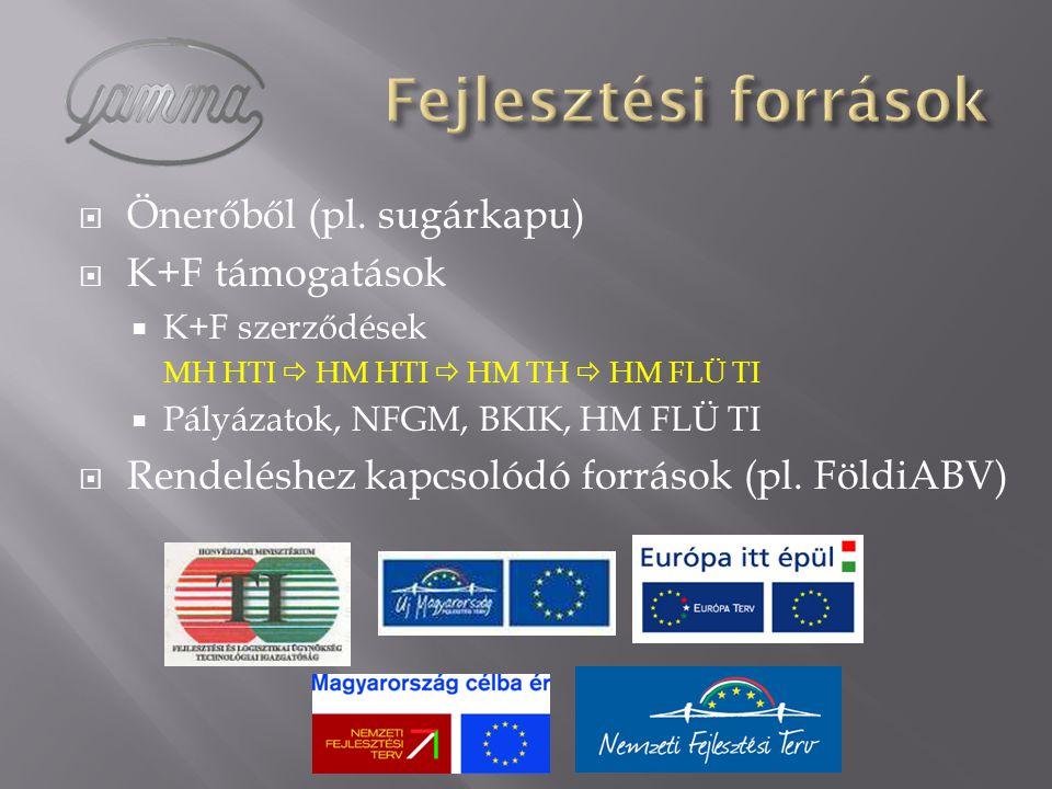  Önerőből (pl. sugárkapu)  K+F támogatások  K+F szerződések MH HTI  HM HTI  HM TH  HM FLÜ TI  Pályázatok, NFGM, BKIK, HM FLÜ TI  Rendeléshez k