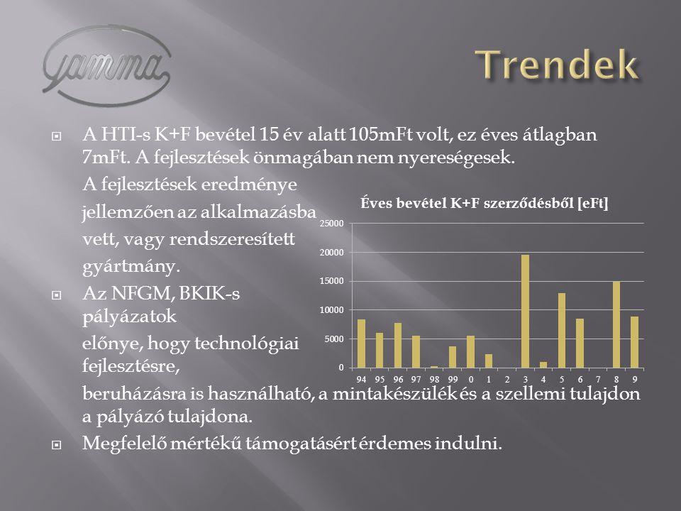  A HTI-s K+F bevétel 15 év alatt 105mFt volt, ez éves átlagban 7mFt. A fejlesztések önmagában nem nyereségesek. A fejlesztések eredménye jellemzően a