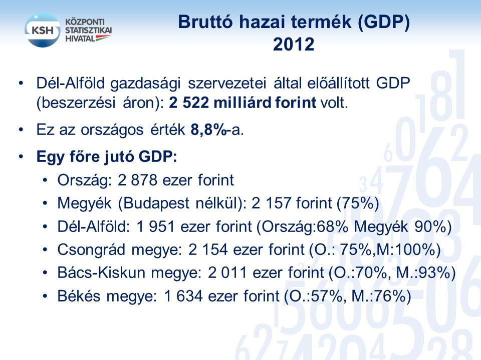 Bruttó hazai termék (GDP) 2012 Dél-Alföld gazdasági szervezetei által előállított GDP (beszerzési áron): 2 522 milliárd forint volt. Ez az országos ér