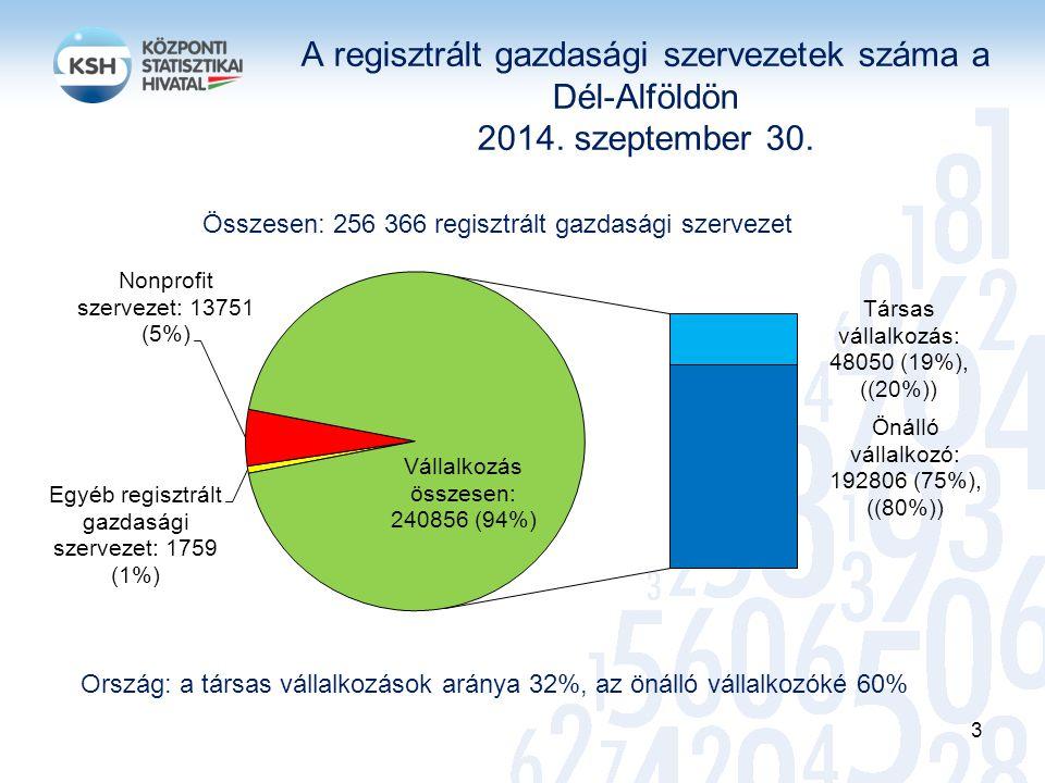 A regisztrált gazdasági szervezetek száma a Dél-Alföldön 2014. szeptember 30. Összesen: 256 366 regisztrált gazdasági szervezet Ország: a társas válla