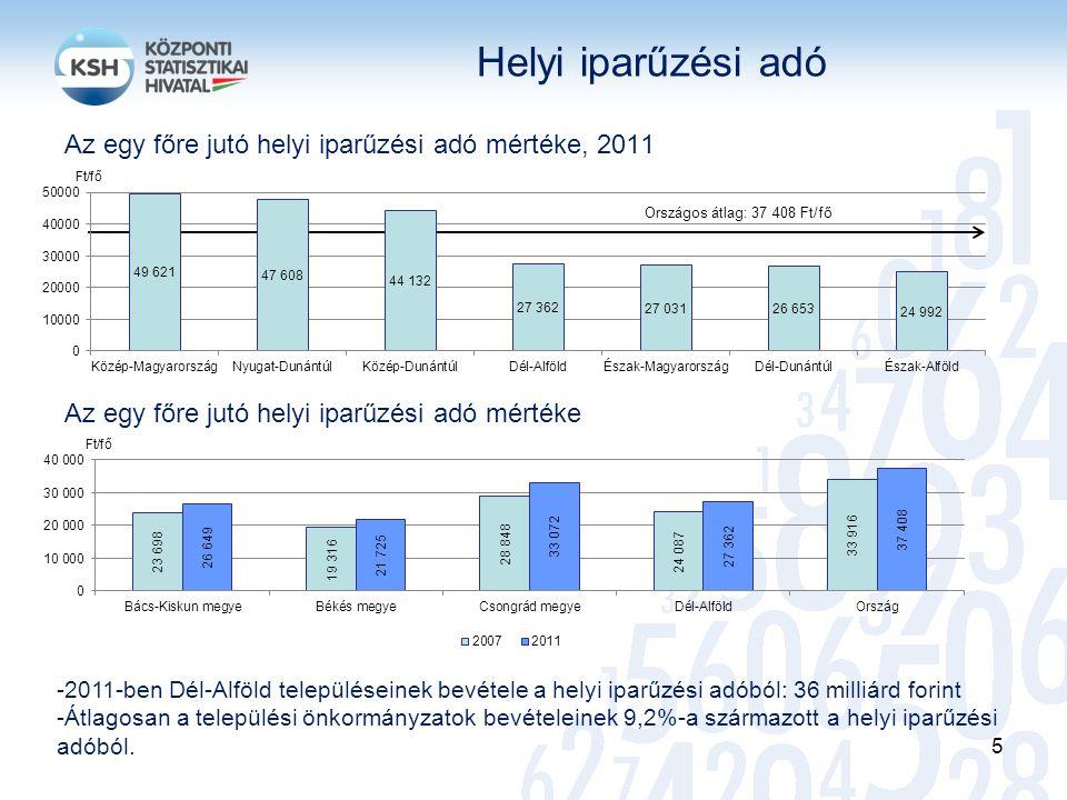 Helyi iparűzési adó Az egy főre jutó helyi iparűzési adó mértéke, 2011 Az egy főre jutó helyi iparűzési adó mértéke Országos átlag: 37 408 Ft/fő -2011