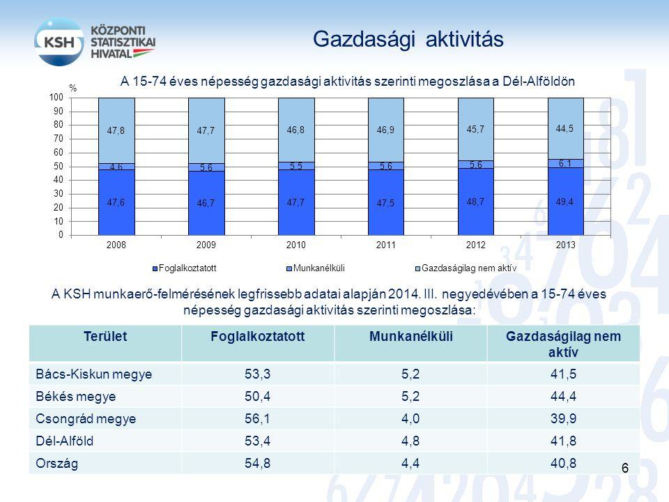 Gazdasági aktivitás A KSH munkaerő-felmérésének legfrissebb adatai alapján 2014. III. negyedévében a 15-74 éves népesség gazdasági aktivitás szerinti