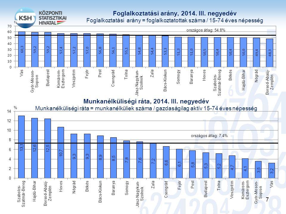 Foglalkoztatási arány, 2014. III. negyedév Foglalkoztatási arány = foglalkoztatottak száma / 15-74 éves népesség országos átlag: 54,8% Munkanélküliség