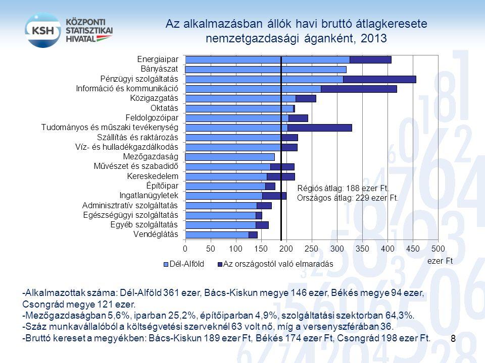 Az alkalmazásban állók havi bruttó átlagkeresete nemzetgazdasági áganként, 2013 -Alkalmazottak száma: Dél-Alföld 361 ezer, Bács-Kiskun megye 146 ezer,