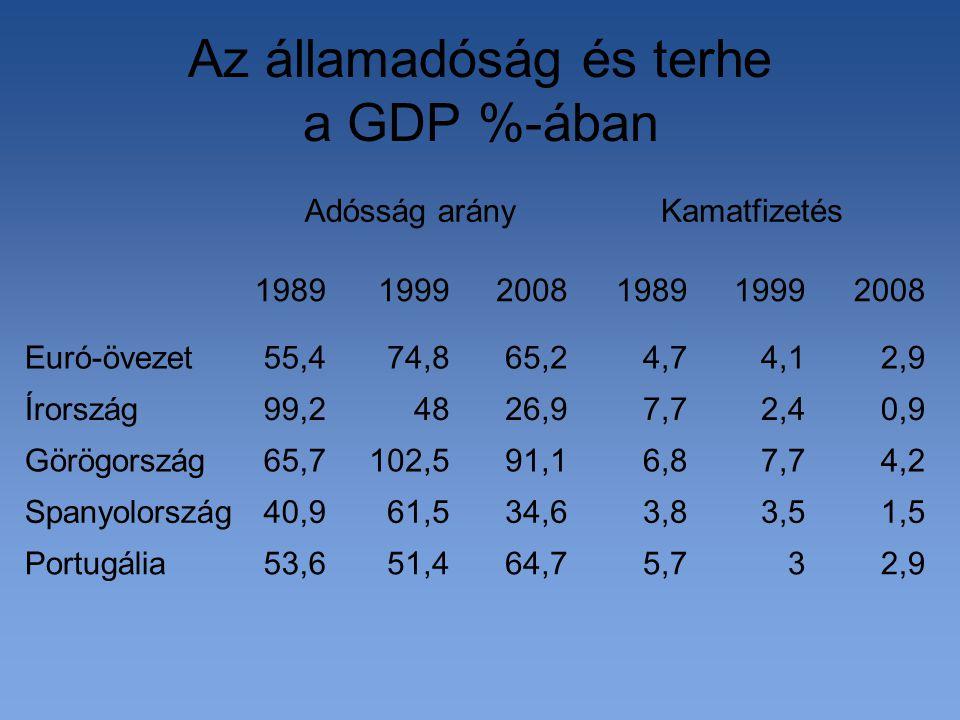 Az államadóság és terhe a GDP %-ában 2,935,764,751,453,6Portugália 1,53,53,834,661,540,9Spanyolország 4,27,76,891,1102,565,7Görögország 0,92,47,726,94899,2Írország 2,94,14,765,274,855,4Euró-övezet 200819991989200819991989 KamatfizetésAdósság arány