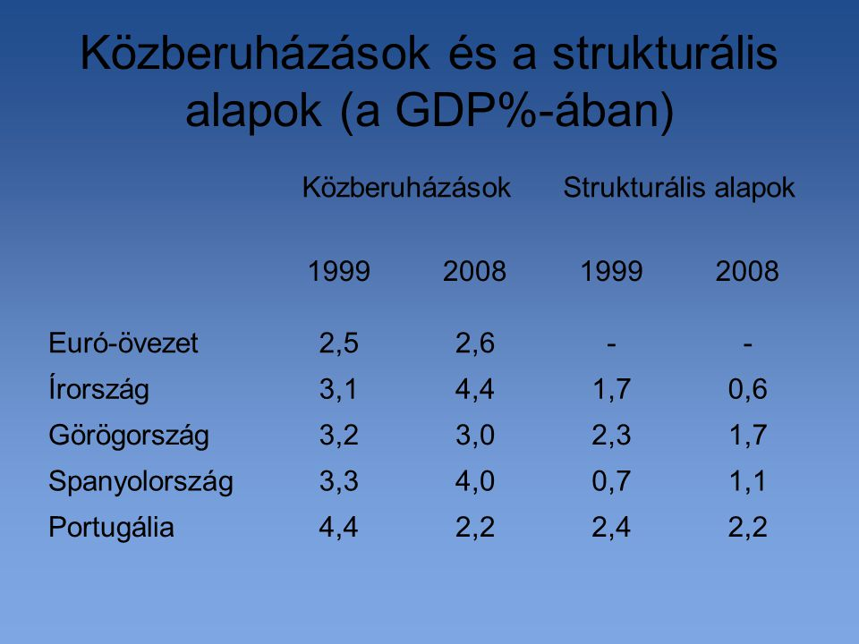 Közberuházások és a strukturális alapok (a GDP%-ában) 2,22,42,24,4Portugália 1,10,74,03,3Spanyolország 1,72,33,03,2Görögország 0,61,74,43,1Írország --2,62,5Euró-övezet 2008199920081999 Strukturális alapokKözberuházások