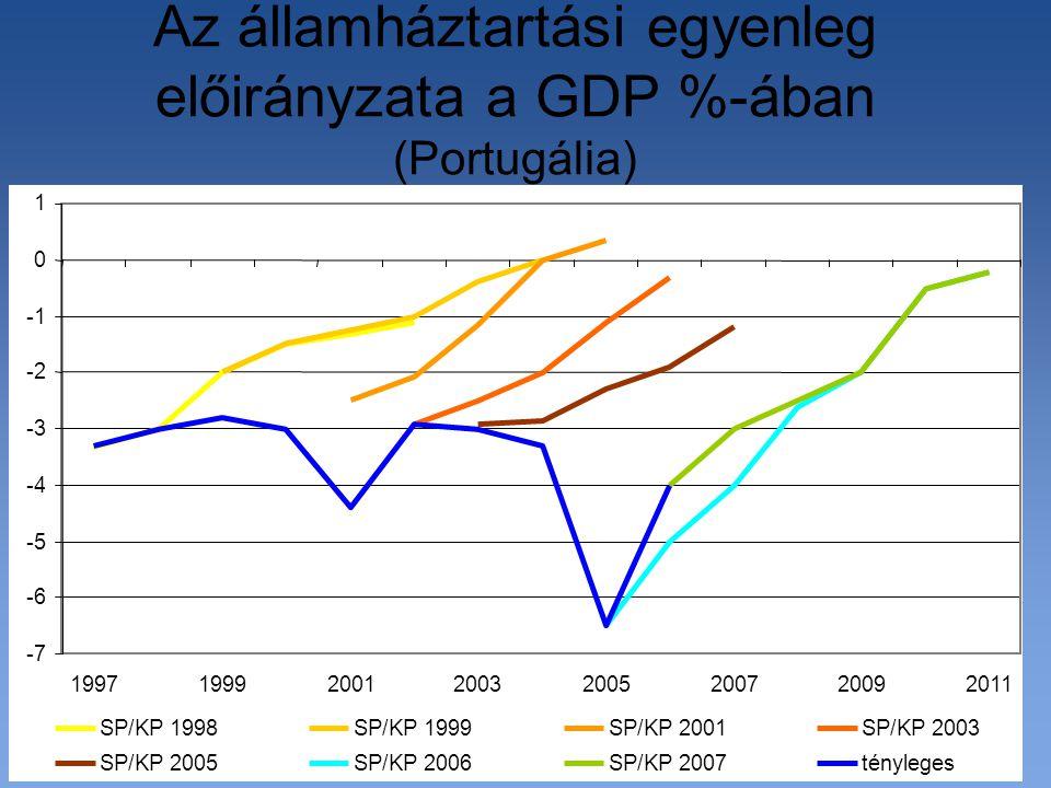-7 -6 -5 -4 -3 -2 0 1 19971999200120032005200720092011 SP/KP 1998SP/KP 1999SP/KP 2001SP/KP 2003 SP/KP 2005SP/KP 2006SP/KP 2007tényleges Az államháztartási egyenleg előirányzata a GDP %-ában (Portugália)