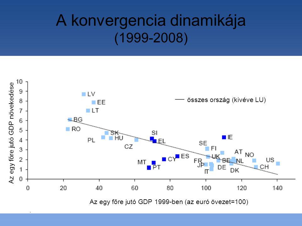 A konvergencia dinamikája (1999-2008) Az egy főre jutó GDP 1999-ben (az euró övezet=100) Az egy főre jutó GDP növekedése összes ország (kivéve LU)