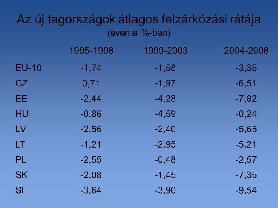 Az új tagországok átlagos felzárkózási rátája (évente %-ban) -9,54-3,90-3,64SI -7,35-1,45-2,08SK -2,57-0,48-2,55PL -5,21-2,95-1,21LT -5,65-2,40-2,56LV -0,24-4,59-0,86HU -7,82-4,28-2,44EE -6,51-1,970,71CZ -3,35-1,58-1,74EU-10 2004-20081999-20031995-1998