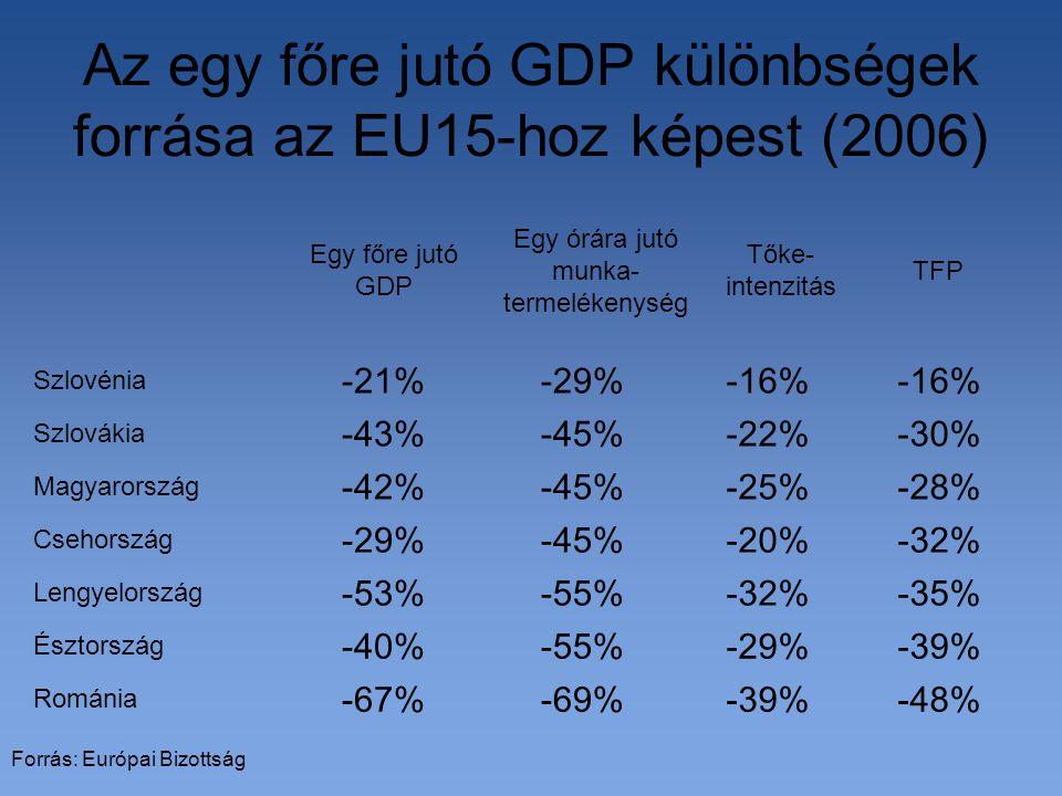 Az egy főre jutó GDP különbségek forrása az EU15-hoz képest (2006) -48%-39%-69%-67% Románia -39%-29%-55%-40% Észtország -35%-32%-55%-53% Lengyelország -32%-20%-45%-29% Csehország -28%-25%-45%-42% Magyarország -30%-22%-45%-43% Szlovákia -16% -29%-21% Szlovénia TFP Tőke- intenzitás Egy órára jutó munka- termelékenység Egy főre jutó GDP Forrás: Európai Bizottság
