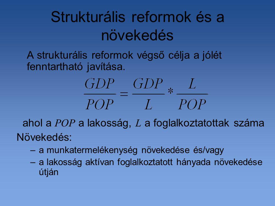Strukturális reformok és a növekedés A strukturális reformok végső célja a jólét fenntartható javítása. ahol a POP a lakosság, L a foglalkoztatottak s