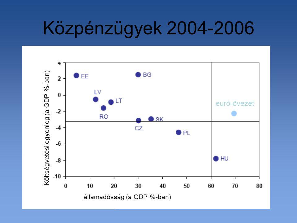Közpénzügyek 2004-2006 Költségvetési egyenleg (a GDP %-ban) államadósság (a GDP %-ban) euró-övezet