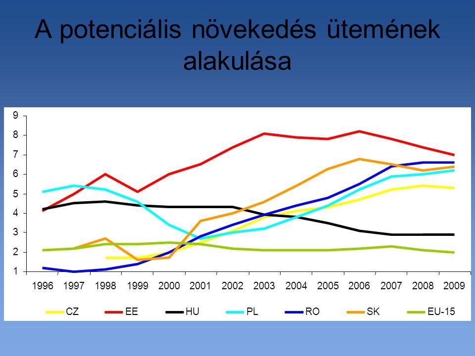 A potenciális növekedés ütemének alakulása 1 2 3 4 5 6 7 8 9 19961997199819992000200120022003200420052006200720082009 CZEEHUPLROSKEU-15