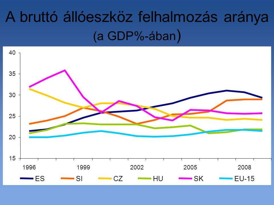 A bruttó állóeszköz felhalmozás aránya (a GDP%-ában ) 15 20 25 30 35 40 19961999200220052008 ESSICZHUSKEU-15