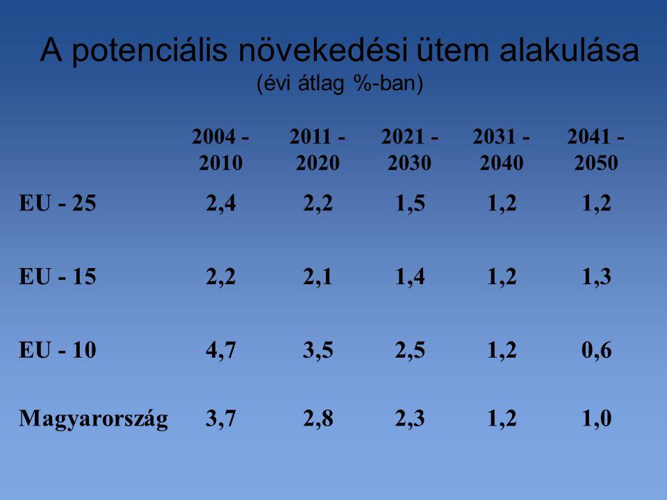 A potenciális növekedési ütem alakulása (évi átlag %-ban) 1,01,22,32,83,7Magyarország 2041 - 2050 2031 - 2040 2021 - 2030 2011 - 2020 2004 - 2010 0,61,22,53,54,7EU - 10 1,31,21,42,12,2EU - 15 1,2 1,52,22,4EU - 25