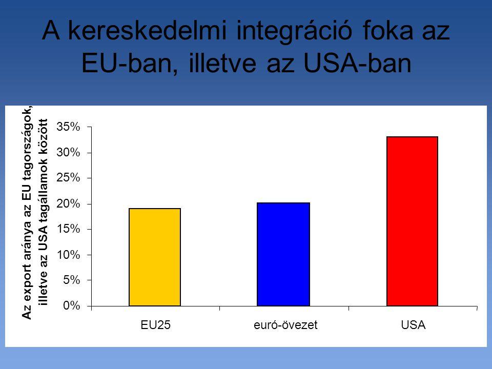 A kereskedelmi integráció foka az EU-ban, illetve az USA-ban 0% 5% 10% 15% 20% 25% 30% 35% EU25euró-övezetUSA Az export aránya az EU tagországok, illetve az USA tagállamok között