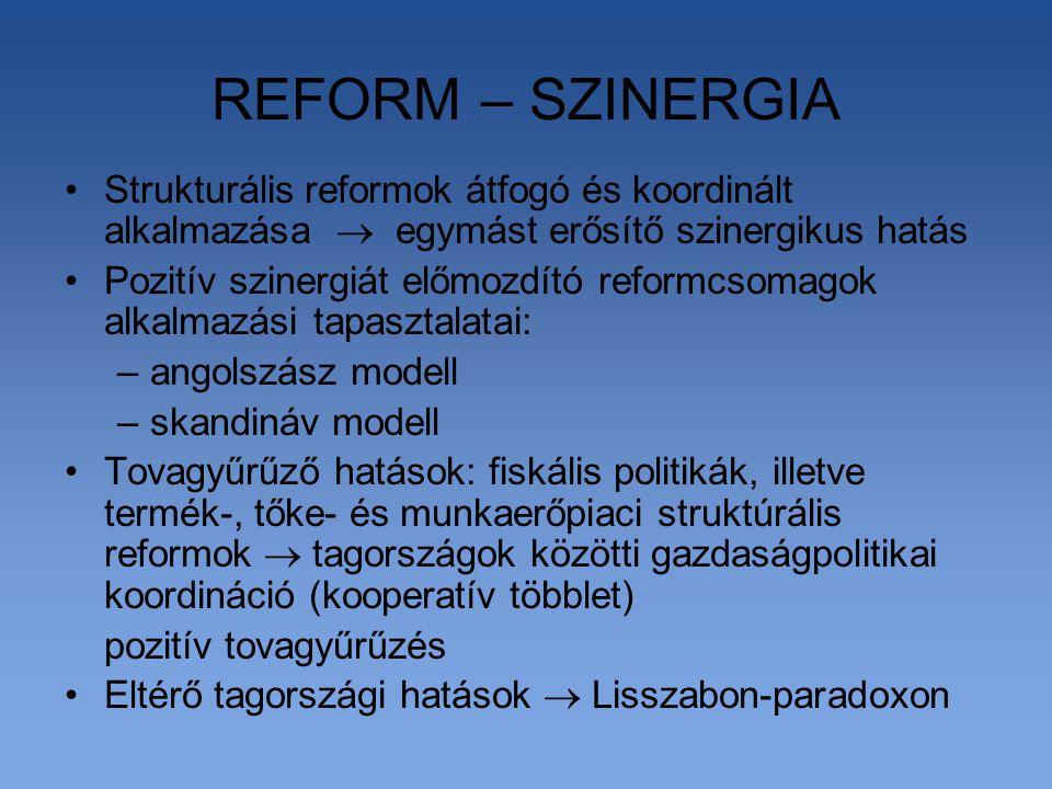REFORM – SZINERGIA Strukturális reformok átfogó és koordinált alkalmazása  egymást erősítő szinergikus hatás Pozitív szinergiát előmozdító reformcsomagok alkalmazási tapasztalatai: –angolszász modell –skandináv modell Tovagyűrűző hatások: fiskális politikák, illetve termék-, tőke- és munkaerőpiaci struktúrális reformok  tagországok közötti gazdaságpolitikai koordináció (kooperatív többlet) pozitív tovagyűrűzés Eltérő tagországi hatások  Lisszabon-paradoxon