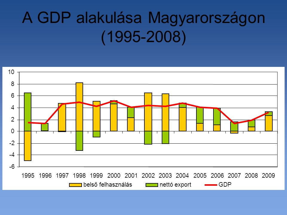 A GDP alakulása Magyarországon (1995-2008) -6 -4 -2 0 2 4 6 8 10 199519961997199819992000200120022003200420052006200720082009 belső felhasználásnettó exportGDP