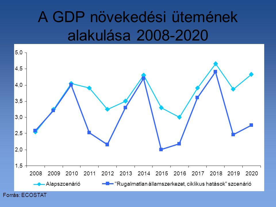A GDP növekedési ütemének alakulása 2008-2020 Forrás: ECOSTAT 1,5 2,0 2,5 3,0 3,5 4,0 4,5 5,0 2008200920102011201220132014201520162017201820192020 Alapszcenárió Rugalmatlan államszerkezet, ciklikus hatások szcenárió