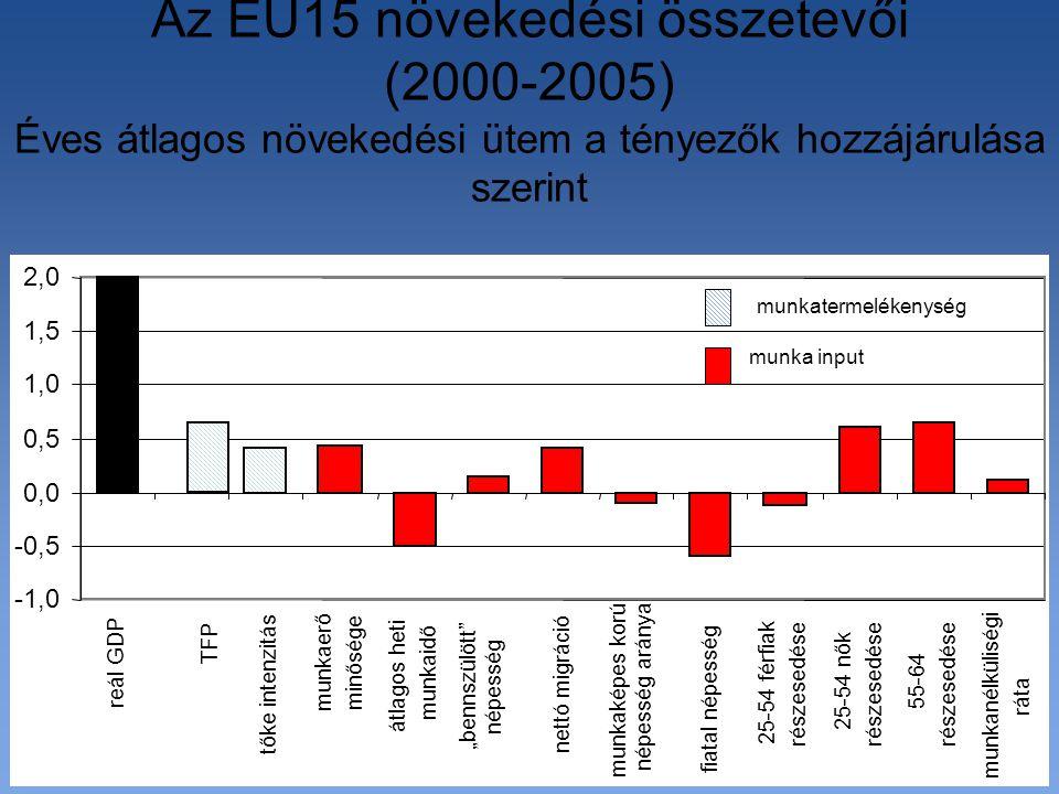 """Az EU15 növekedési összetevői (2000-2005) Éves átlagos növekedési ütem a tényezők hozzájárulása szerint -1,0 -0,5 0,0 0,5 1,0 1,5 2,0 reál GDP TFP tőke intenzitás munkaerő minősége átlagos heti munkaidő """"bennszülött népesség nettó migráció munkaképes korú népesség aránya fiatal népesség 25-54 férfiak részesedése 25-54 nők részesedése 55-64 részesedése munkanélküliségi ráta munka input munkatermelékenység"""