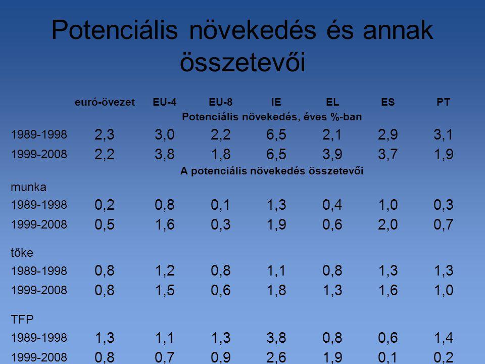 Potenciális növekedés és annak összetevői 0,20,11,92,60,90,70,8 1999-2008 1,40,60,83,81,31,11,3 1989-1998 TFP 1,01,61,31,80,61,50,8 1999-2008 1,3 0,81,10,81,20,8 1989-1998 tőke 0,72,00,61,90,31,60,5 1999-2008 0,31,00,41,30,10,80,2 1989-1998 munka A potenciális növekedés összetevői 1,93,73,96,51,83,82,2 1999-2008 3,12,92,16,52,23,02,3 1989-1998 Potenciális növekedés, éves %-ban PTESELIEEU-8EU-4euró-övezet