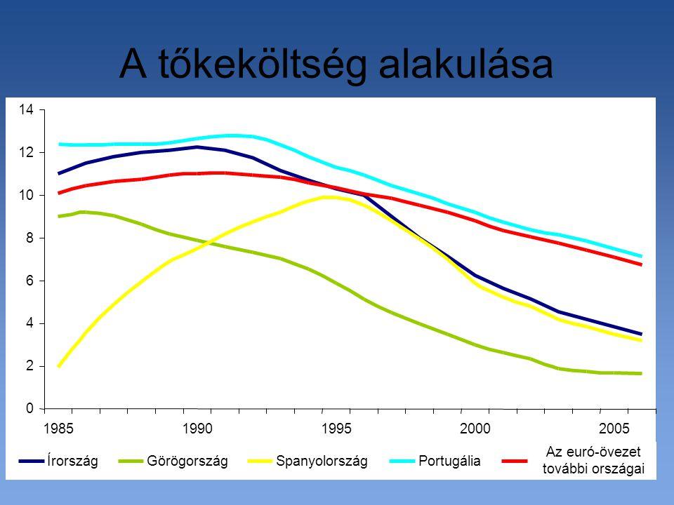 A tőkeköltség alakulása 0 2 4 6 8 10 12 14 19851990199520002005 ÍrországGörögországSpanyolországPortugália Az euró-övezet további országai