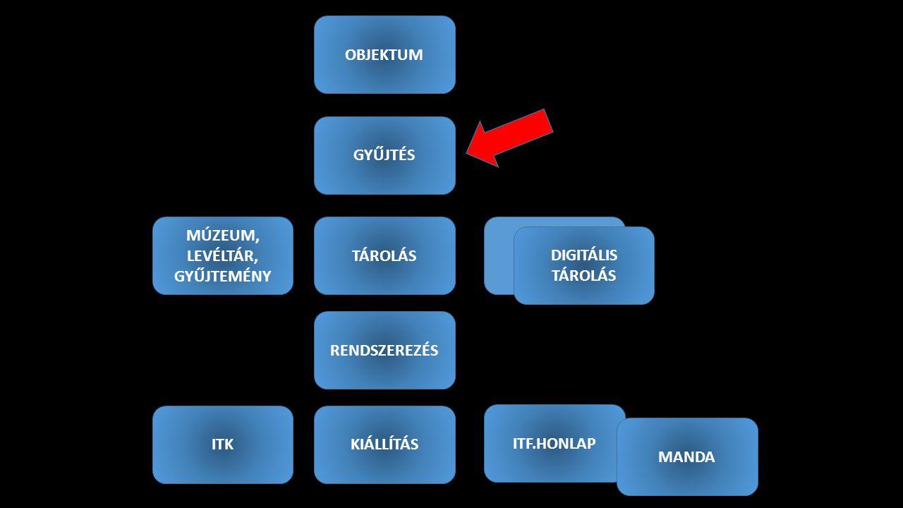 OBJEKTUM DIGITÁLIS TÁROLÁS MÚZEUM, LEVÉLTÁR, GYŰJTEMÉNY GYŰJTÉS TÁROLÁS RENDSZEREZÉS KIÁLLÍTÁSITK ITF.HONLAP MANDA DIGITÁLIS TÁROLÁS