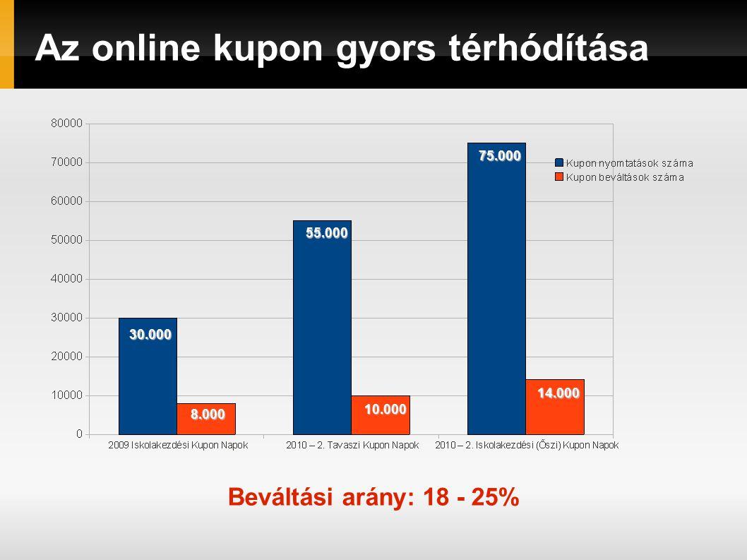 Az online kupon gyors térhódítása30.000 8.000 55.000 10.000 75.000 14.000 Beváltási arány: 18 - 25%