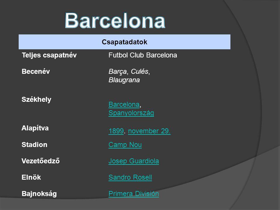 Csapatadatok Teljes csapatnévFutbol Club Barcelona BecenévBarça, Culés, Blaugrana Székhely BarcelonaBarcelona, Spanyolország Spanyolország Alapítva 18991899.