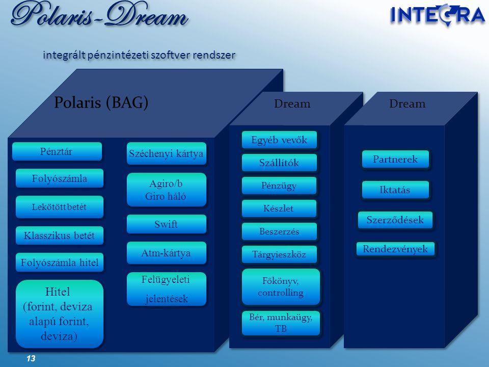 Polaris-Dream integrált pénzintézeti szoftver rendszer 13 Polaris (BAG) Dream Dream Szállítók Pénzügy Készlet Tárgyieszköz Széchenyi kártya Felügyelet
