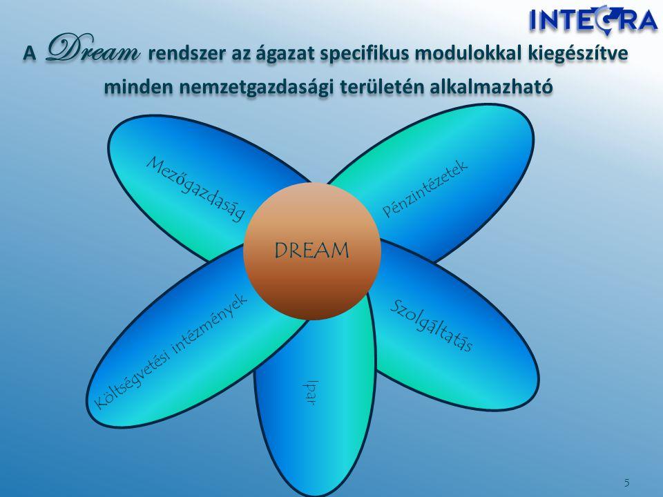 A Dream rendszer az ágazat specifikus modulokkal kiegészítve minden nemzetgazdasági területén alkalmazható 5 Mez ő gazdaság Szolgáltatás DREAM Pénzint
